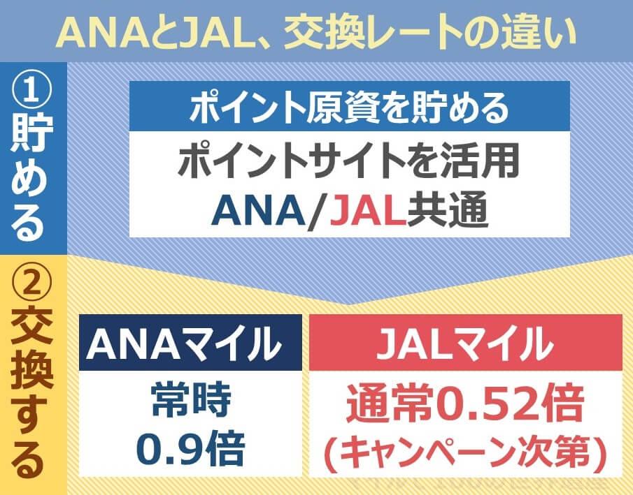 ANAとJALマイルの違い