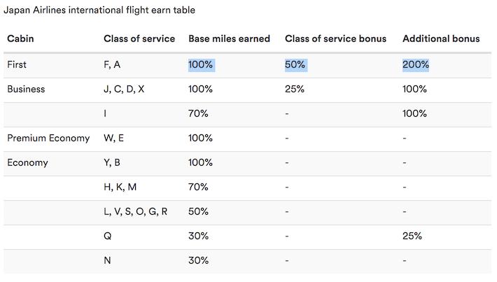 JALのAlaska航空積算率