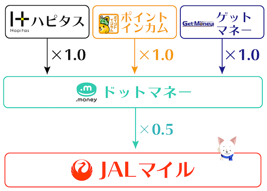 JALマイル_ドットマネールート
